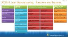 AX2012 Lean Manufactoring